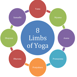 8-limbs-of-yoga1-
